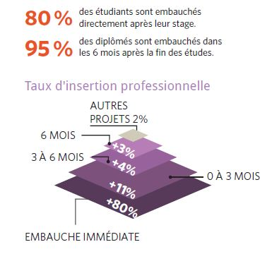Taux d'insertion professionnelle'